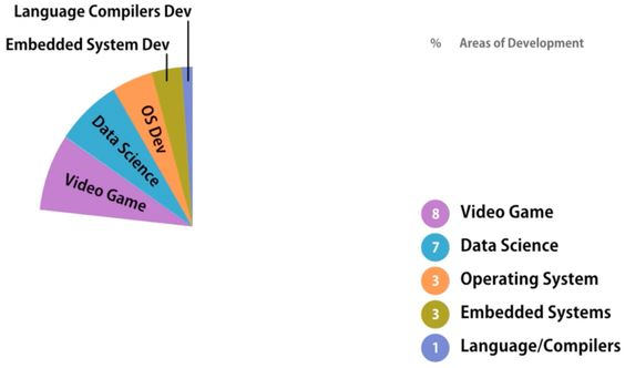 THE USE OF BIG DATA IN THE VIDEO GAME INDUSTRY