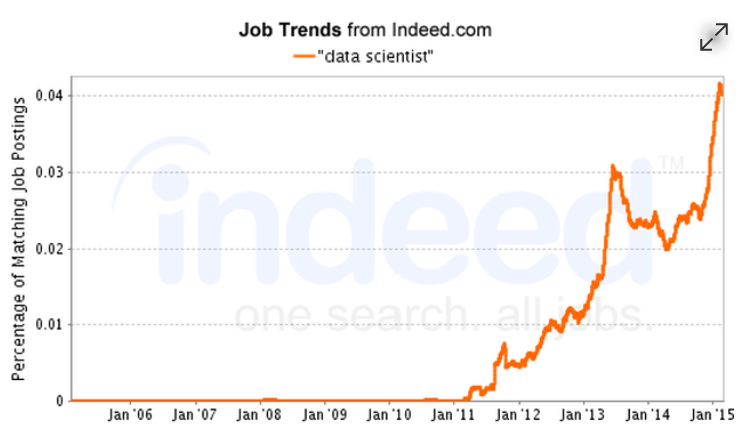20 Websites To Find Data Science Jobs in 2018